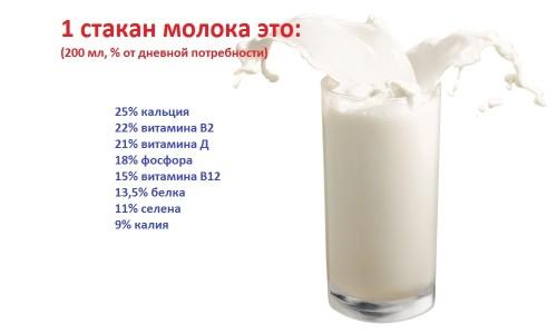 Які в молоці вітаміни